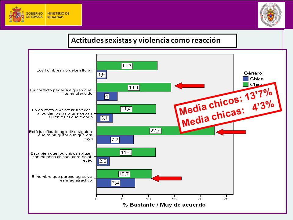 Actitudes sexistas y violencia como reacción Media chicos: 137% Media chicas: 43%