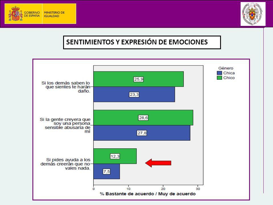 SENTIMIENTOS Y EXPRESIÓN DE EMOCIONES