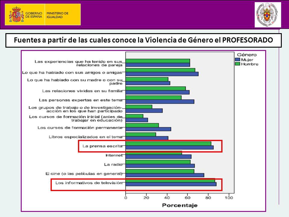 Fuentes a partir de las cuales conoce la Violencia de Género el PROFESORADO