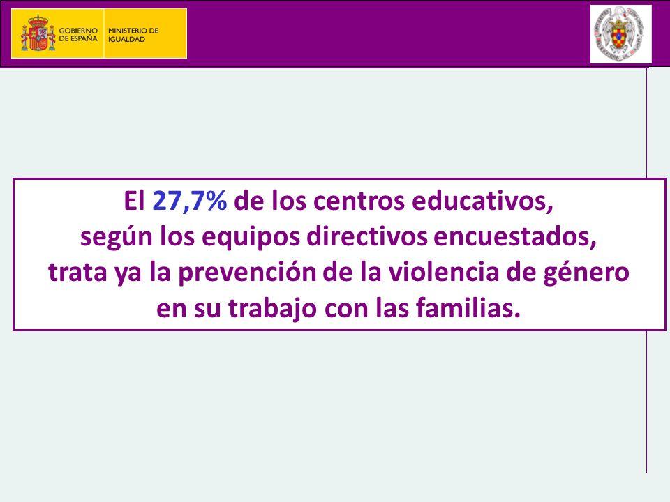 El 27,7% de los centros educativos, según los equipos directivos encuestados, trata ya la prevención de la violencia de género en su trabajo con las f
