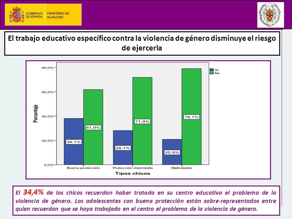 El trabajo educativo específico contra la violencia de género disminuye el riesgo de ejercerla El 34,4% de los chicos recuerdan haber tratado en su ce