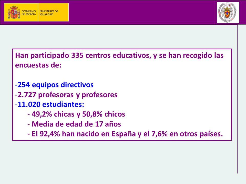 Han participado 335 centros educativos, y se han recogido las encuestas de: -254 equipos directivos -2.727 profesoras y profesores -11.020 estudiantes