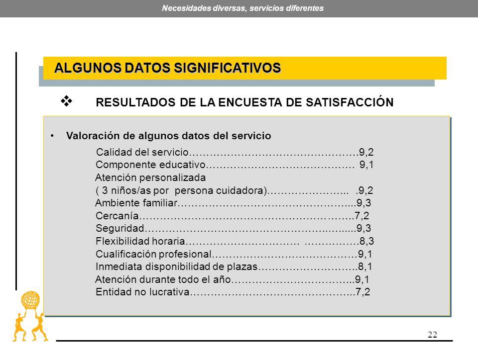 22 Necesidades diversas, servicios diferentes ALGUNOS DATOS SIGNIFICATIVOS ALGUNOS DATOS SIGNIFICATIVOS RESULTADOS DE LA ENCUESTA DE SATISFACCIÓN Cali