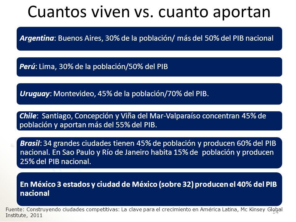 La participación de regiones al PIB nacional es muy desigual 15 Fuente: Construyendo ciudades competitivas: La clave para el crecimiento en América Latina, Mc Kinsey Global Institute, 2011
