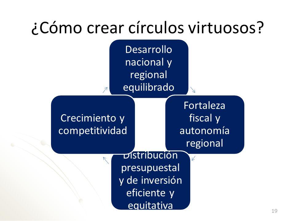 ¿Cómo crear círculos virtuosos? 19