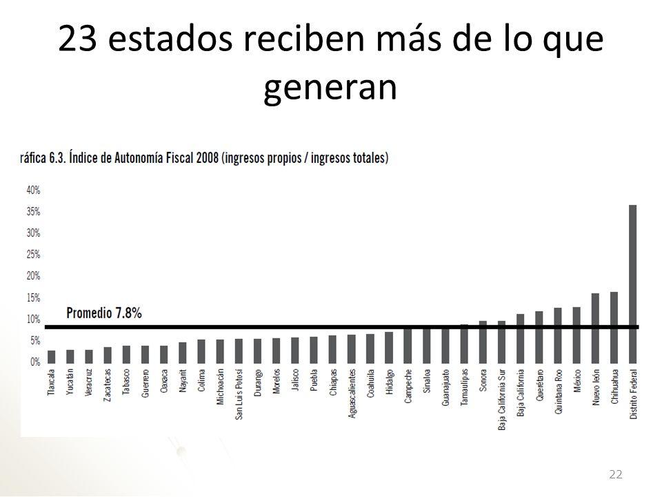 El endeudamiento subnacional también ha crecido 23 Fuente: IMCO 2012