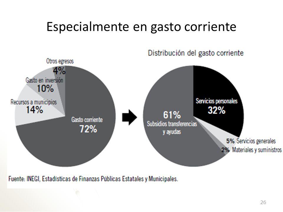 Y no en inversión ni infraestructura sino en burocracia ( Crecimiento real acumulado ) Fuente: IMCO con datos del INEGI.