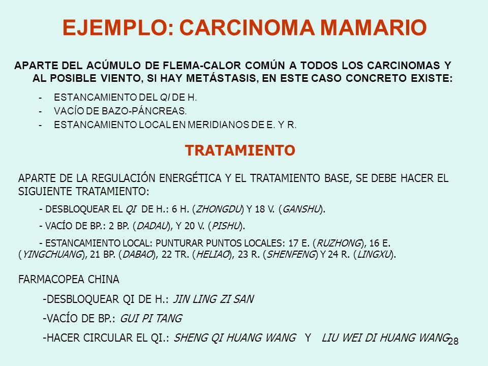 28 EJEMPLO: CARCINOMA MAMARIO APARTE DEL ACÚMULO DE FLEMA-CALOR COMÚN A TODOS LOS CARCINOMAS Y AL POSIBLE VIENTO, SI HAY METÁSTASIS, EN ESTE CASO CONC