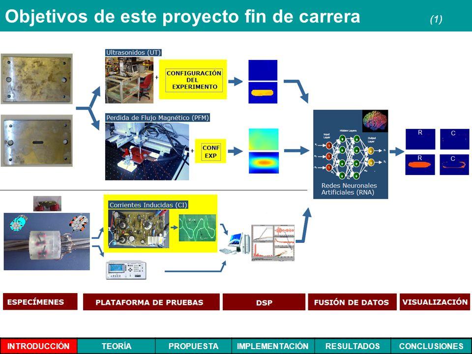 INTRODUCCIÓNTEORÍAPROPUESTAIMPLEMENTACIÓNRESULTADOSCONCLUSIONES Objetivos de este proyecto fin de carrera (1)