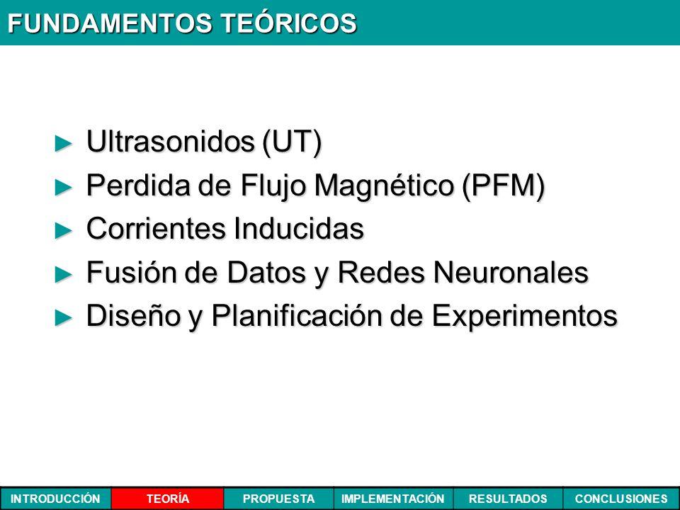 INTRODUCCIÓNTEORÍAPROPUESTAIMPLEMENTACIÓNRESULTADOSCONCLUSIONES FUNDAMENTOS TEÓRICOS Ultrasonidos (UT) Ultrasonidos (UT) Perdida de Flujo Magnético (P