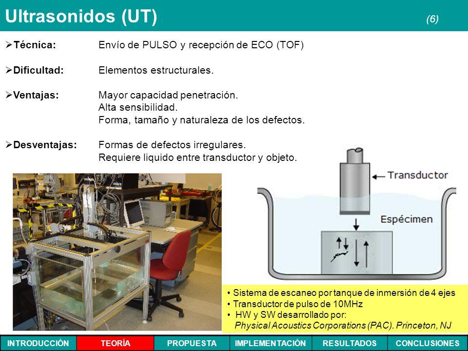 INTRODUCCIÓNTEORÍAPROPUESTAIMPLEMENTACIÓNRESULTADOSCONCLUSIONES Ultrasonidos (UT) (6) Técnica: Envío de PULSO y recepción de ECO (TOF) Dificultad: Ele