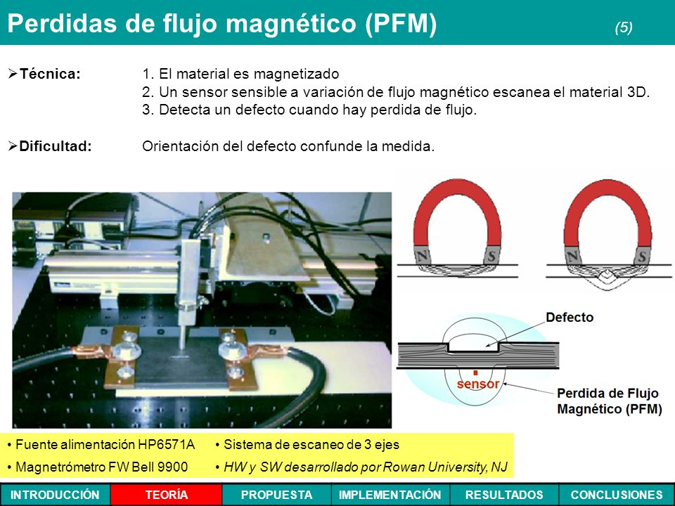 INTRODUCCIÓNTEORÍAPROPUESTAIMPLEMENTACIÓNRESULTADOSCONCLUSIONES Perdidas de flujo magnético (PFM) (5) Técnica: 1. El material es magnetizado 2. Un sen