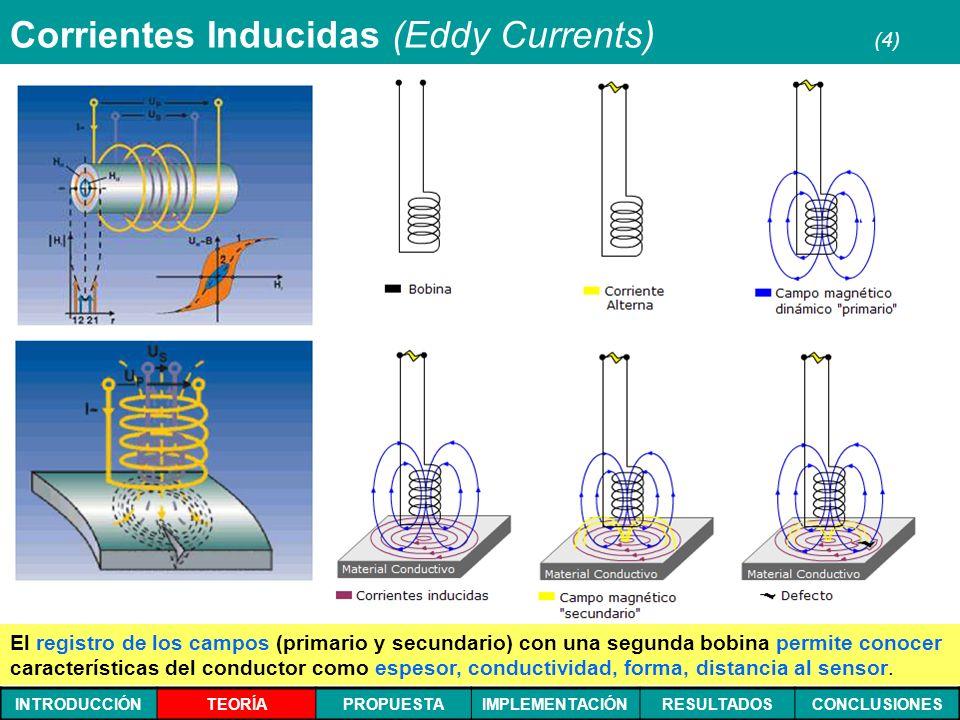 INTRODUCCIÓNTEORÍAPROPUESTAIMPLEMENTACIÓNRESULTADOSCONCLUSIONES Corrientes Inducidas (Eddy Currents) (4) El registro de los campos (primario y secunda