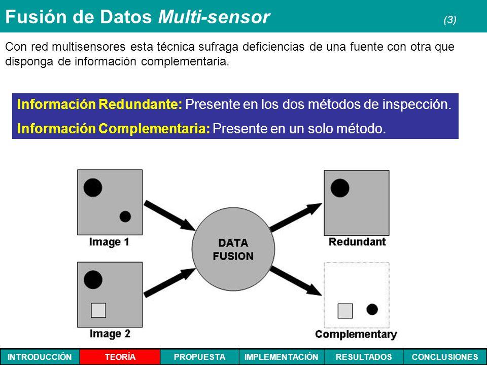 INTRODUCCIÓNTEORÍAPROPUESTAIMPLEMENTACIÓNRESULTADOSCONCLUSIONES Fusión de Datos Multi-sensor (3) Con red multisensores esta técnica sufraga deficienci