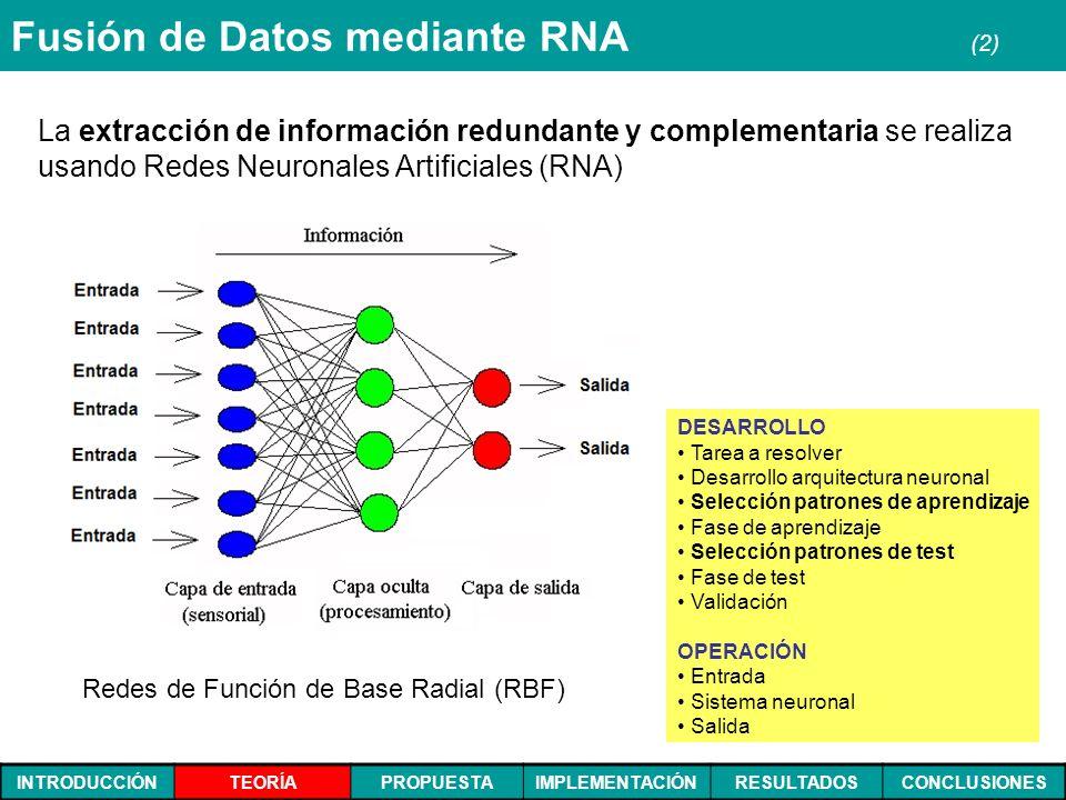 INTRODUCCIÓNTEORÍAPROPUESTAIMPLEMENTACIÓNRESULTADOSCONCLUSIONES Fusión de Datos mediante RNA (2) La extracción de información redundante y complementa