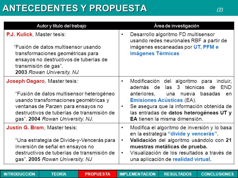 INTRODUCCIÓNTEORÍAPROPUESTAIMPLEMENTACIÓNRESULTADOSCONCLUSIONES ANTECEDENTES Y PROPUESTA ANTECEDENTES Y PROPUESTA (2) Autor y título del trabajoÁrea d