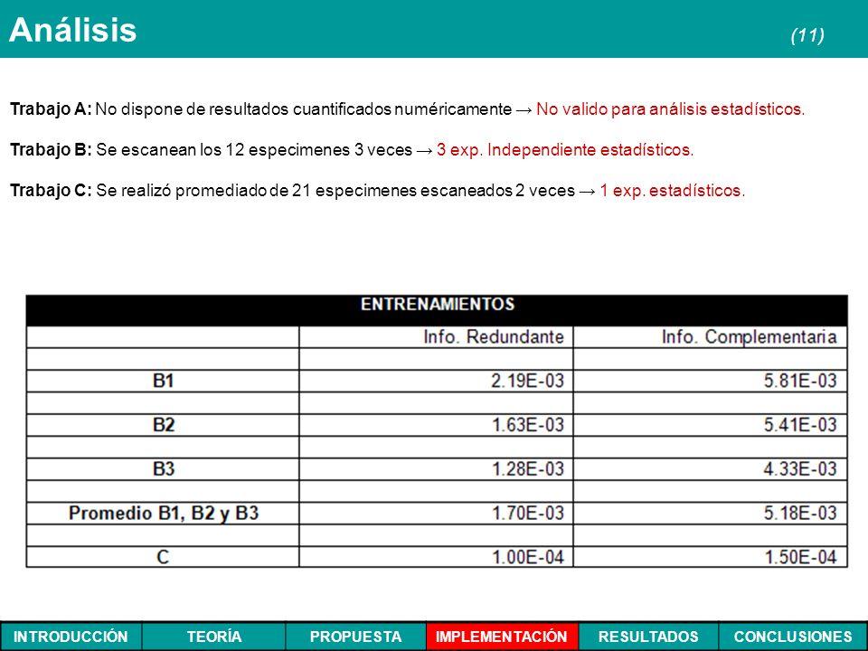 INTRODUCCIÓNTEORÍAPROPUESTAIMPLEMENTACIÓNRESULTADOSCONCLUSIONES Análisis (11) Trabajo A: No dispone de resultados cuantificados numéricamente No valid