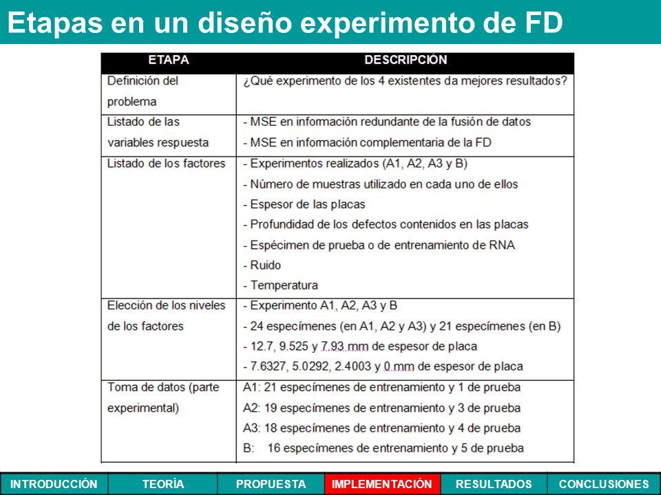 INTRODUCCIÓNTEORÍAPROPUESTAIMPLEMENTACIÓNRESULTADOSCONCLUSIONES Etapas en un diseño experimento de FD