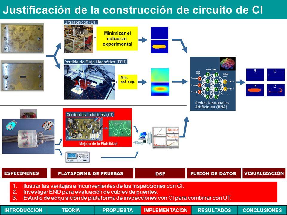 INTRODUCCIÓNTEORÍAPROPUESTAIMPLEMENTACIÓNRESULTADOSCONCLUSIONES Justificación de la construcción de circuito de CI 1. 1.Ilustrar las ventajas e inconv