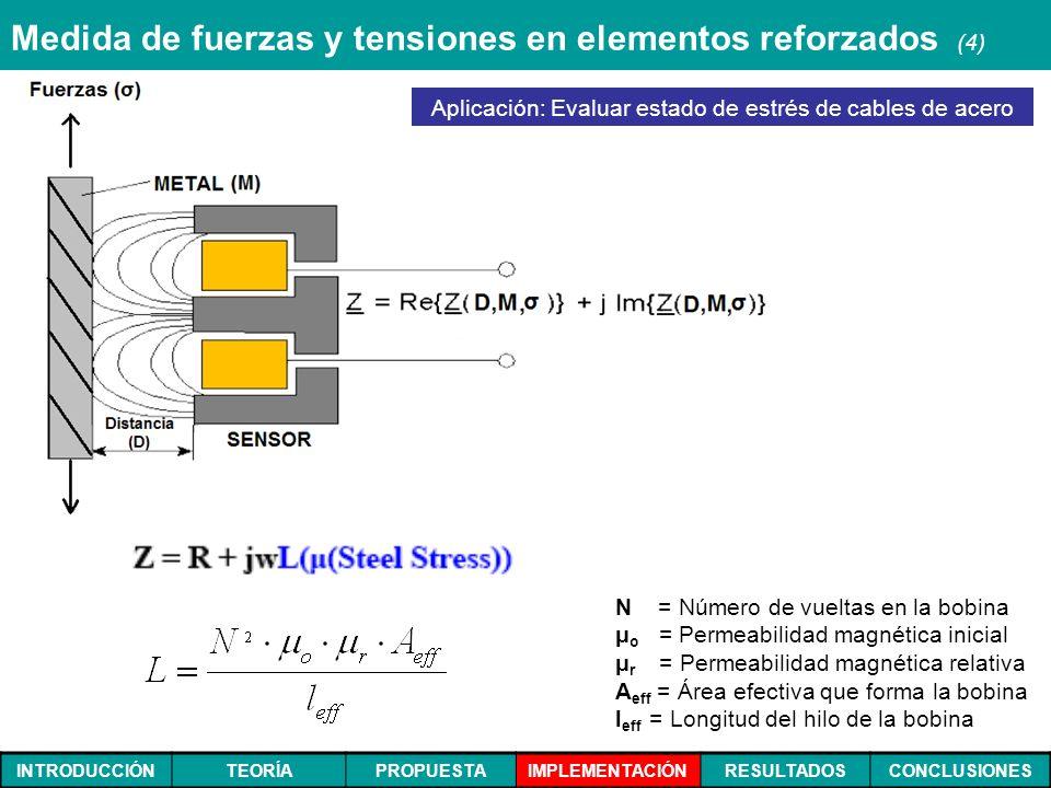 INTRODUCCIÓNTEORÍAPROPUESTAIMPLEMENTACIÓNRESULTADOSCONCLUSIONES Medida de fuerzas y tensiones en elementos reforzados (4) N = Número de vueltas en la