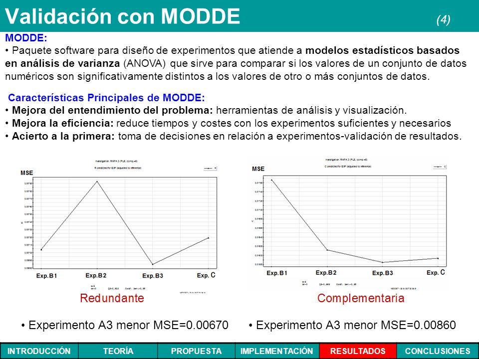 INTRODUCCIÓNTEORÍAPROPUESTAIMPLEMENTACIÓNRESULTADOSCONCLUSIONES Validación con MODDE (4) Experimento A3 menor MSE=0.00670 Características Principales