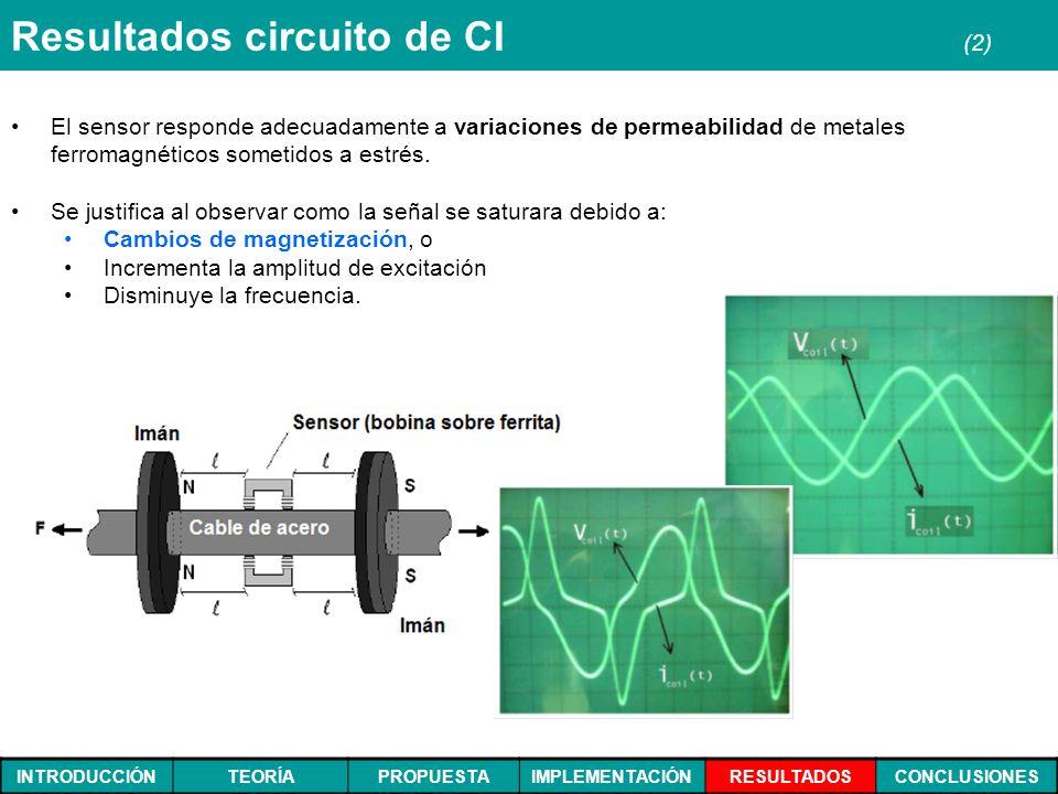 INTRODUCCIÓNTEORÍAPROPUESTAIMPLEMENTACIÓNRESULTADOSCONCLUSIONES Resultados circuito de CI (2) El sensor responde adecuadamente a variaciones de permea
