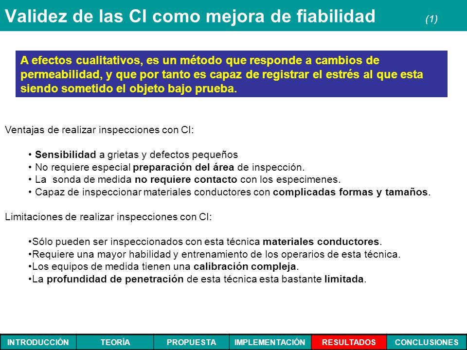 INTRODUCCIÓNTEORÍAPROPUESTAIMPLEMENTACIÓNRESULTADOSCONCLUSIONES Validez de las CI como mejora de fiabilidad (1) Ventajas de realizar inspecciones con
