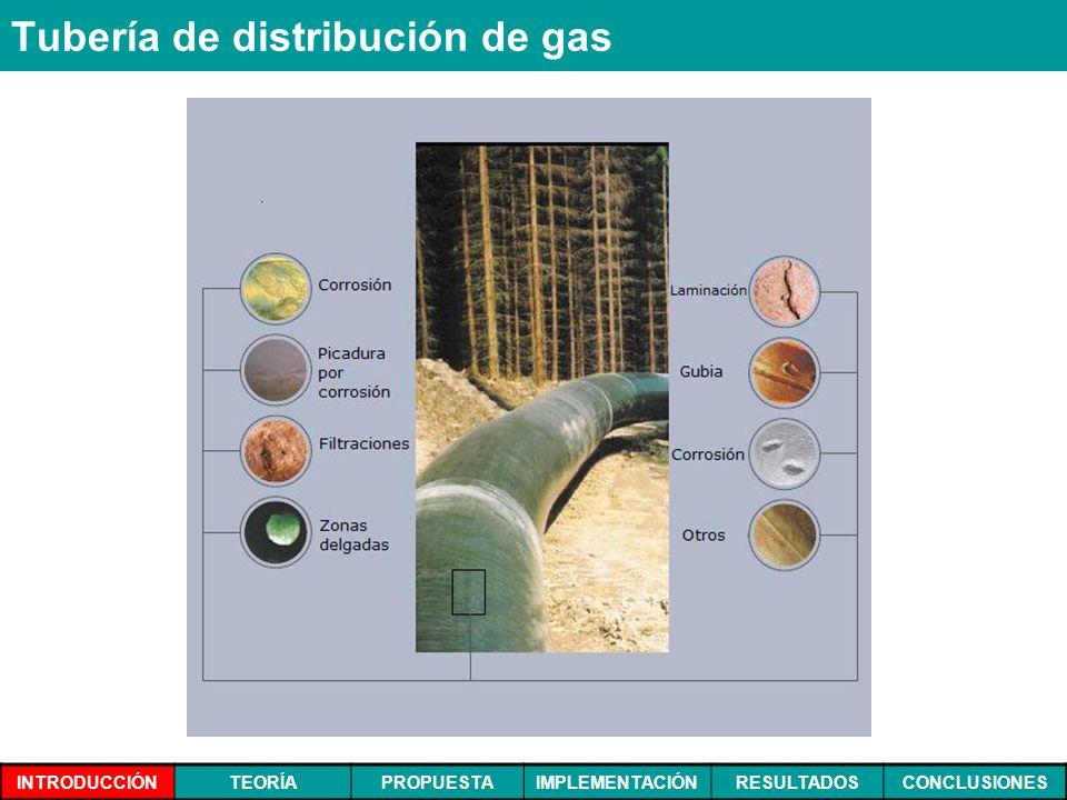 INTRODUCCIÓNTEORÍAPROPUESTAIMPLEMENTACIÓNRESULTADOSCONCLUSIONES Tubería de distribución de gas