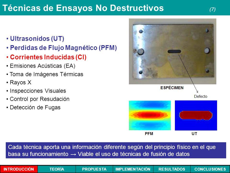 INTRODUCCIÓNTEORÍAPROPUESTAIMPLEMENTACIÓNRESULTADOSCONCLUSIONES Técnicas de Ensayos No Destructivos (7) Ultrasonidos (UT) Perdidas de Flujo Magnético