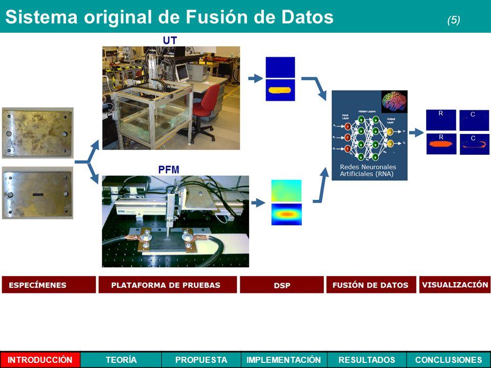 INTRODUCCIÓNTEORÍAPROPUESTAIMPLEMENTACIÓNRESULTADOSCONCLUSIONES Sistema original de Fusión de Datos (5)