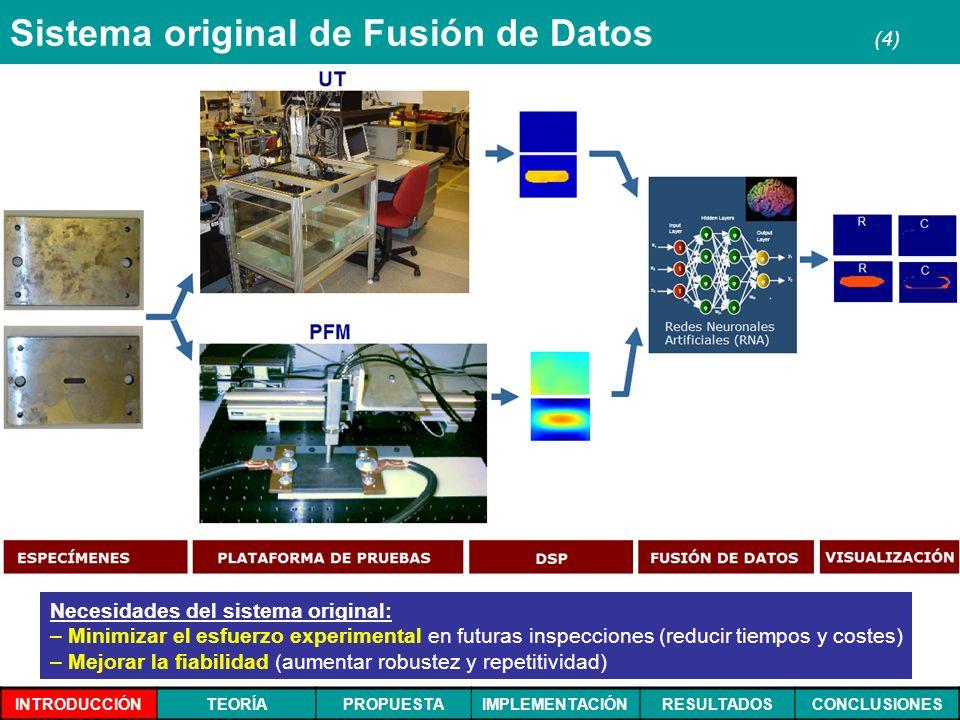 INTRODUCCIÓNTEORÍAPROPUESTAIMPLEMENTACIÓNRESULTADOSCONCLUSIONES Sistema original de Fusión de Datos (4) Necesidades del sistema original: – – Minimiza