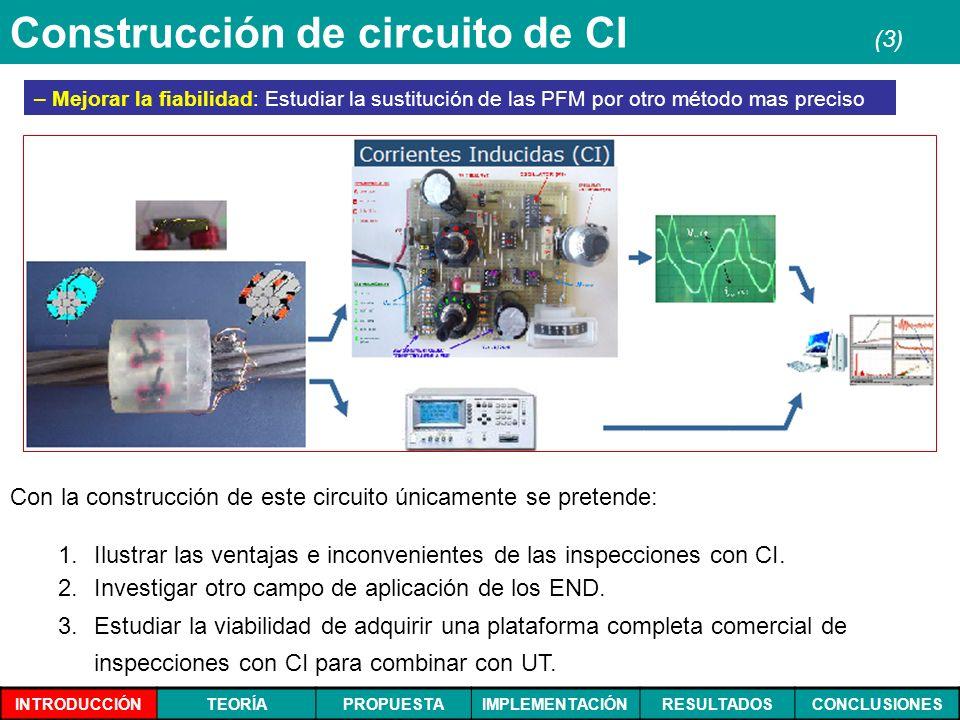 INTRODUCCIÓNTEORÍAPROPUESTAIMPLEMENTACIÓNRESULTADOSCONCLUSIONES Construcción de circuito de CI (3) – – Mejorar la fiabilidad: Estudiar la sustitución