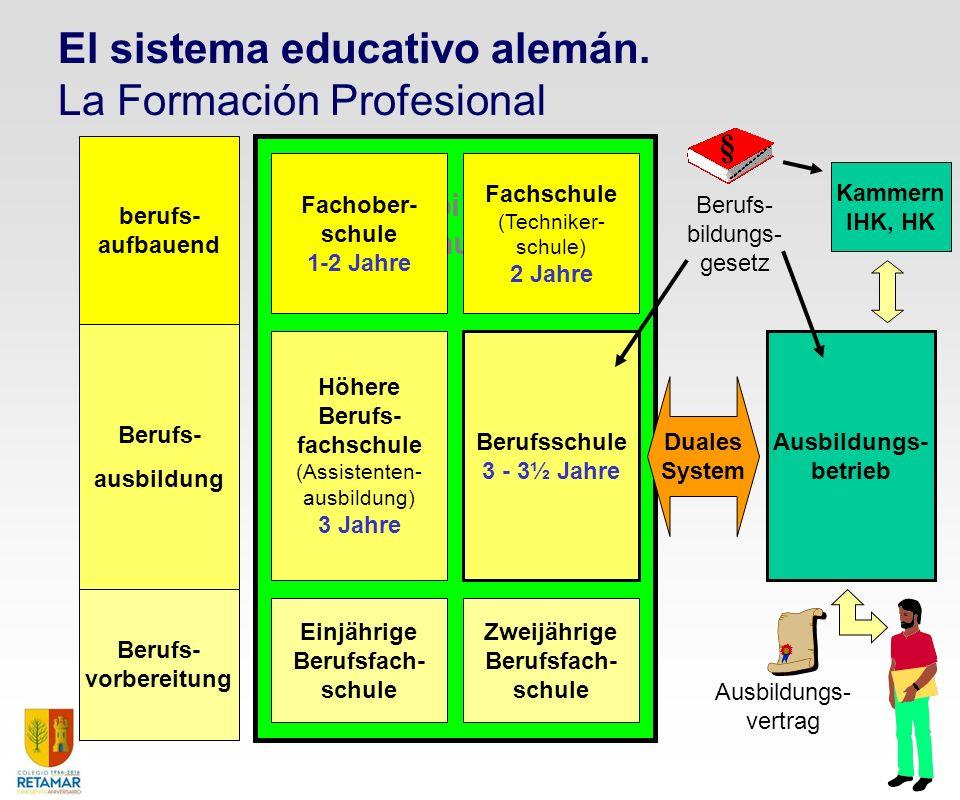 Berufs- vorbereitung Berufs- ausbildung berufs- aufbauend Berufsbildende Schule Einjährige Berufsfach- schule Zweijährige Berufsfach- schule Höhere Be