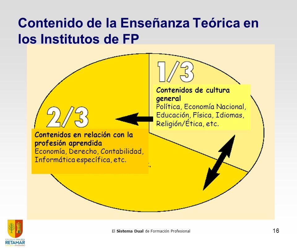 El Sistema Dual de Formación Profesional 16 Contenido de la Enseñanza Teórica en los Institutos de FP Contenidos en relación con la profesión aprendid