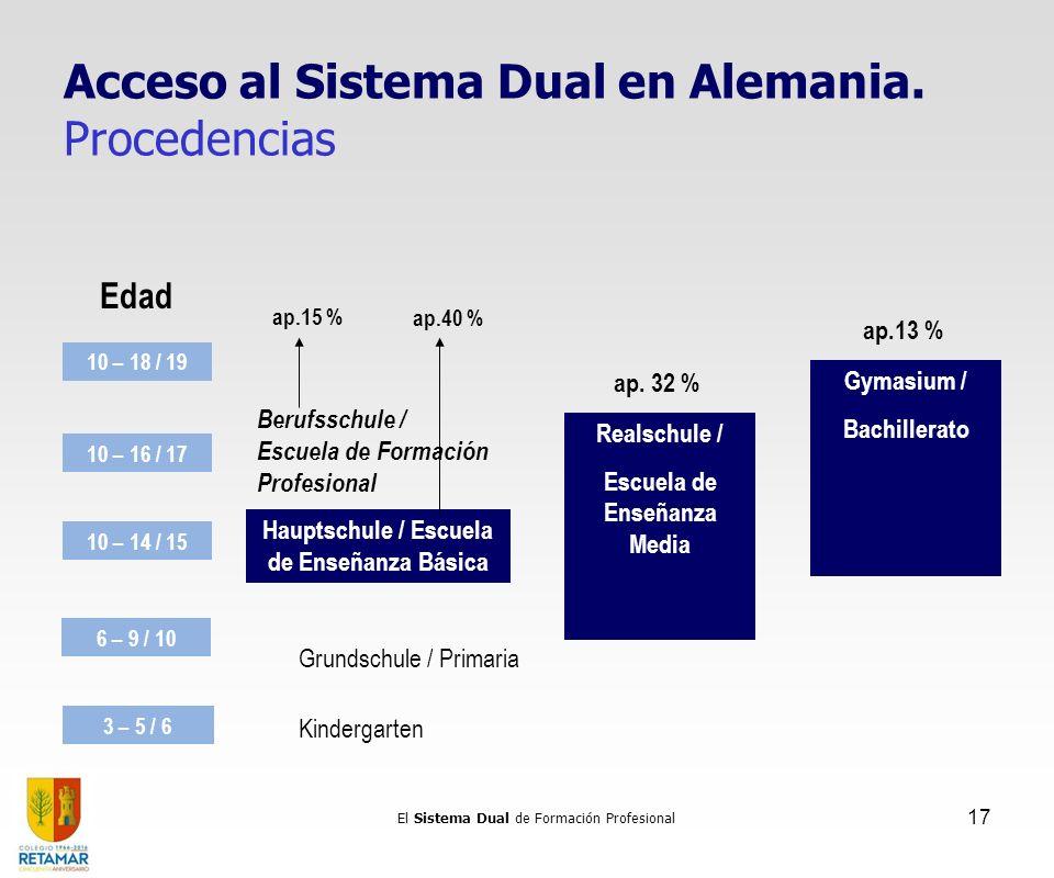 El Sistema Dual de Formación Profesional 17 3 – 5 / 6 Kindergarten 6 – 9 / 10 Grundschule / Primaria 10 – 14 / 15 10 – 16 / 17 Realschule / Escuela de