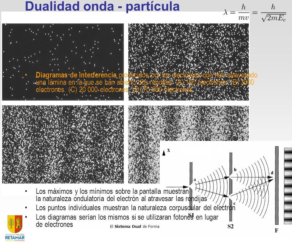 El Sistema Dual de Formación Profesional 3 Dualidad onda - partícula Diagramas de interferencia producidos por los electrones que han atravesado una l