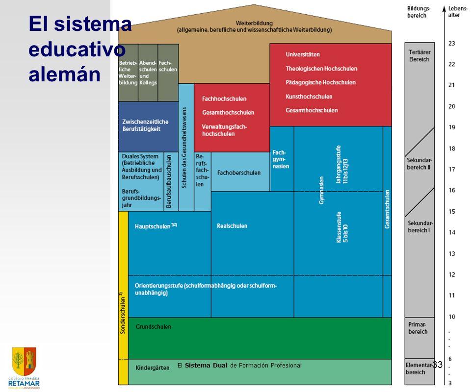 El sistema educativo alemán El Sistema Dual de Formación Profesional 33