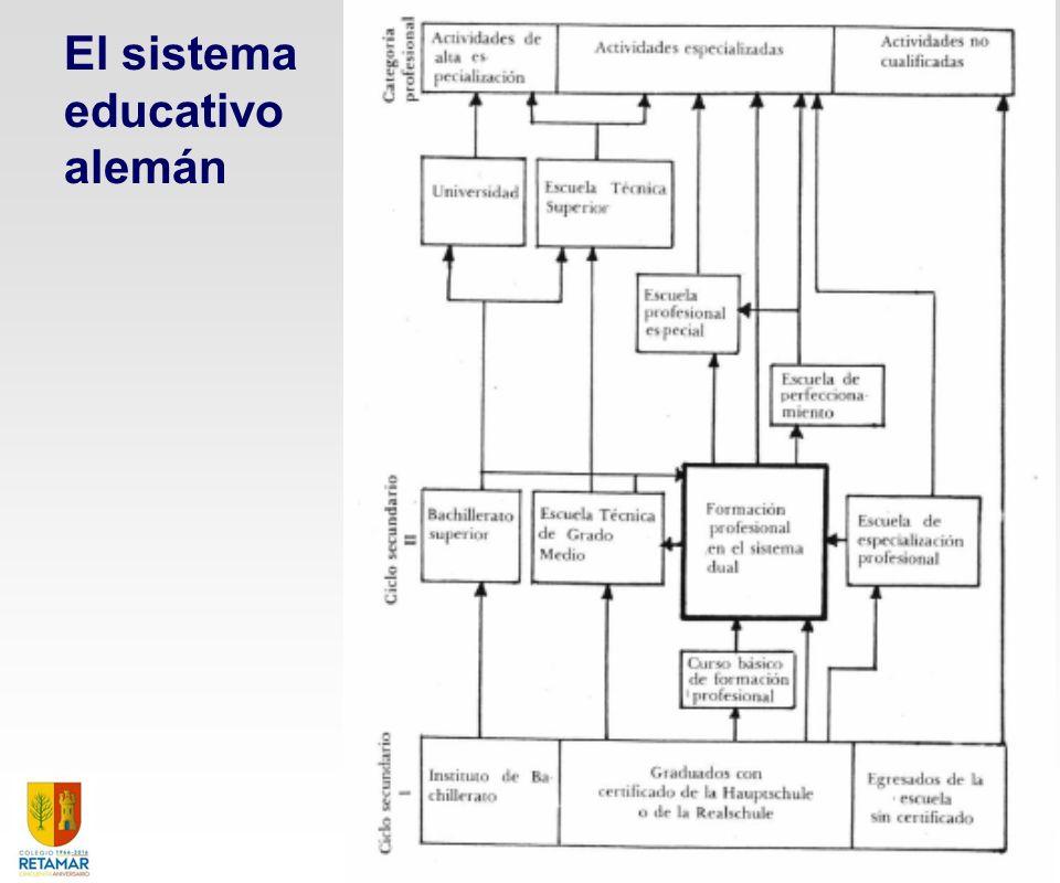 El sistema educativo alemán El Sistema Dual de Formación Profesional 34