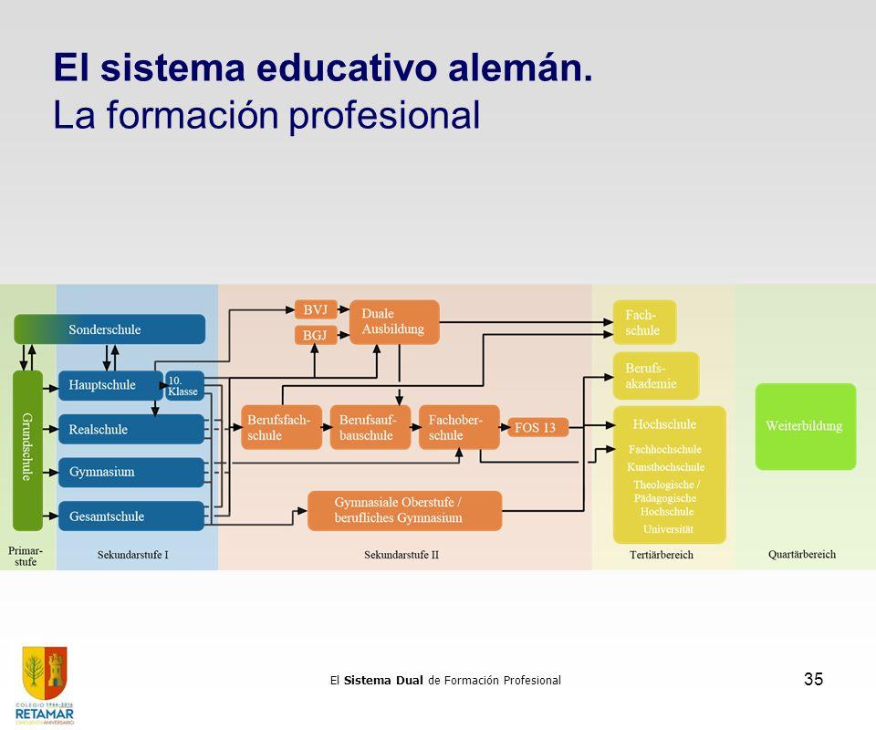El sistema educativo alemán. La formación profesional El Sistema Dual de Formación Profesional 35