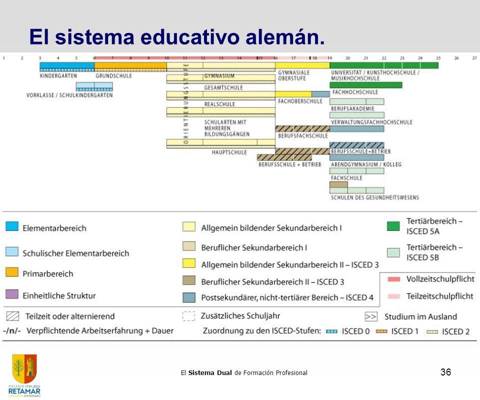 El sistema educativo alemán. La formación profesional El Sistema Dual de Formación Profesional 36