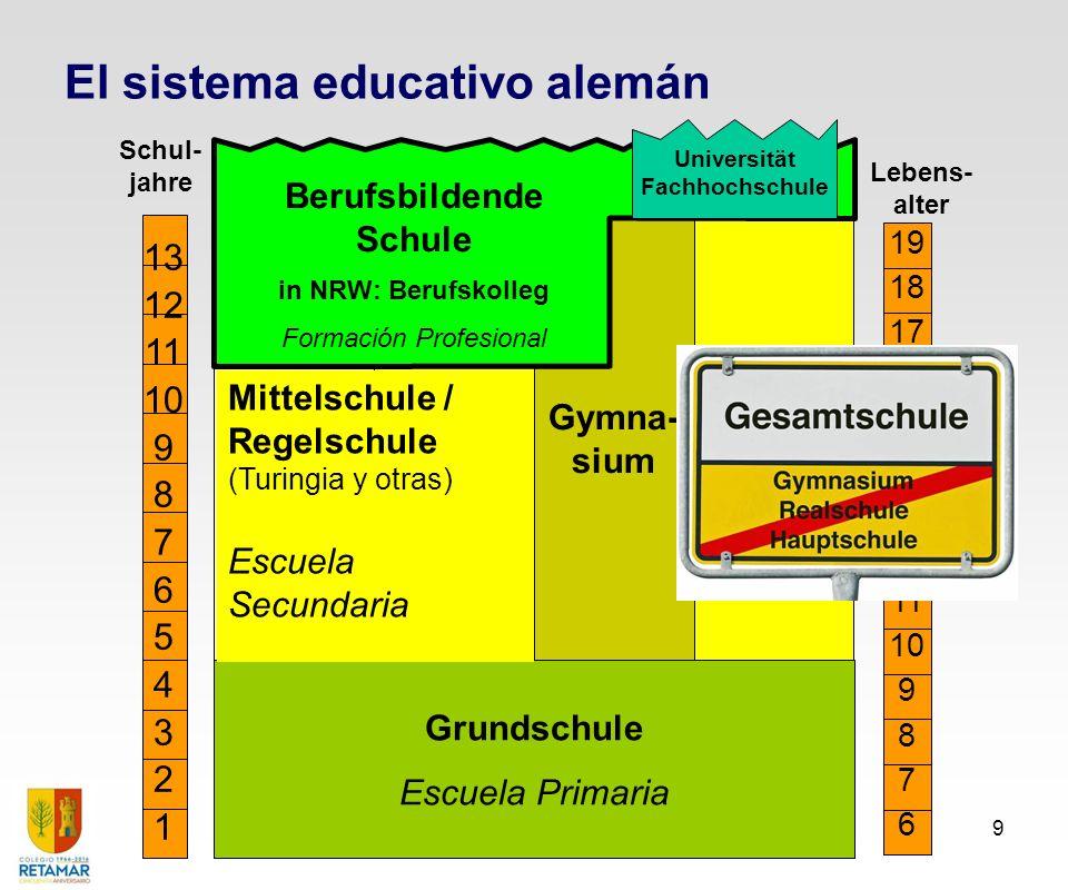 El Sistema Dual de Formación Profesional 9 13 12 11 10 9 8 7 6 5 4 3 2 1 Grundschule Escuela Primaria Schul- jahre Haupt- schule Real- schule Gesamt-