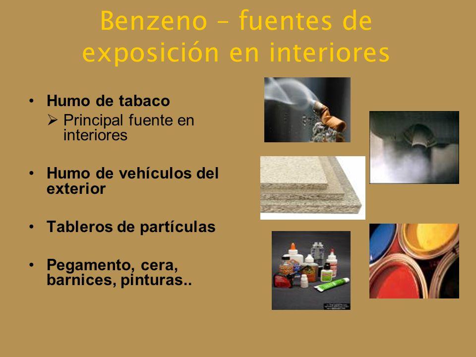 Benzeno – fuentes de exposición en interiores Humo de tabaco Principal fuente en interiores Humo de vehículos del exterior Tableros de partículas Pega