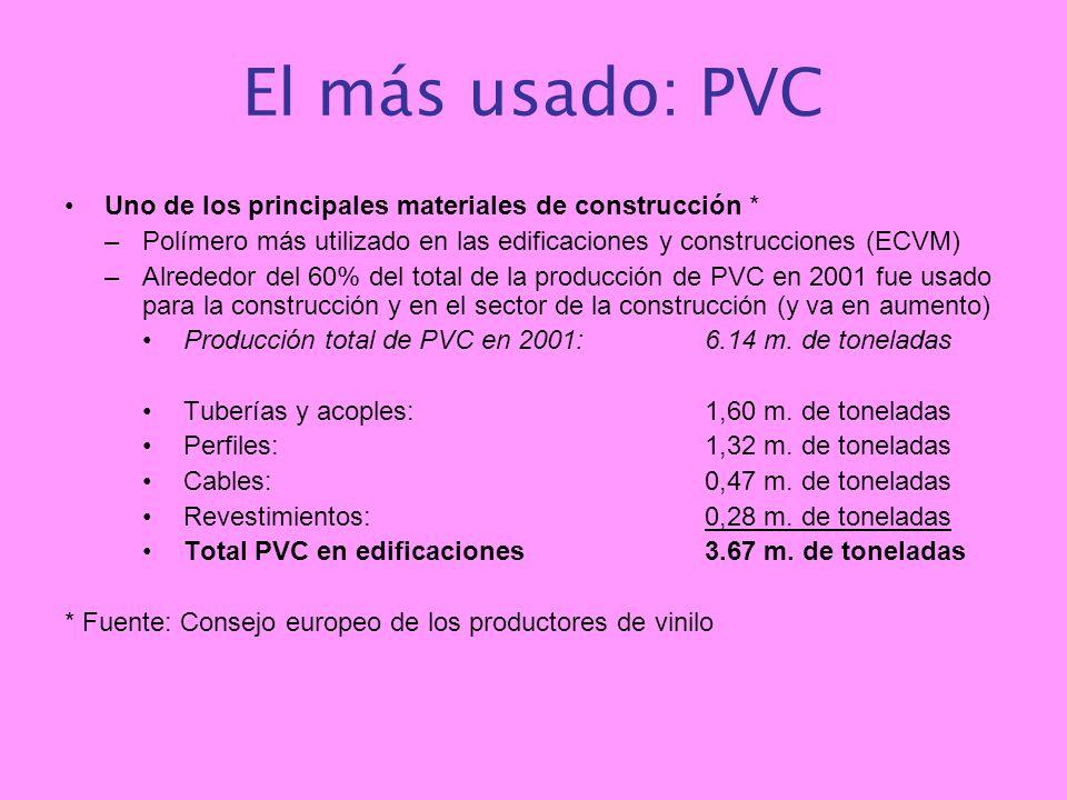 El más usado: PVC Uno de los principales materiales de construcción * –Polímero más utilizado en las edificaciones y construcciones (ECVM) –Alrededor