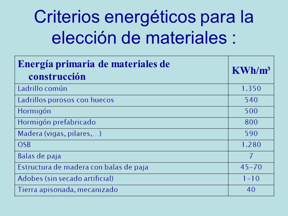 Criterios energéticos para la elección de materiales : Energía primaria de materiales de construcción KWh/m³ Ladrillo común1.350 Ladrillos porosos con