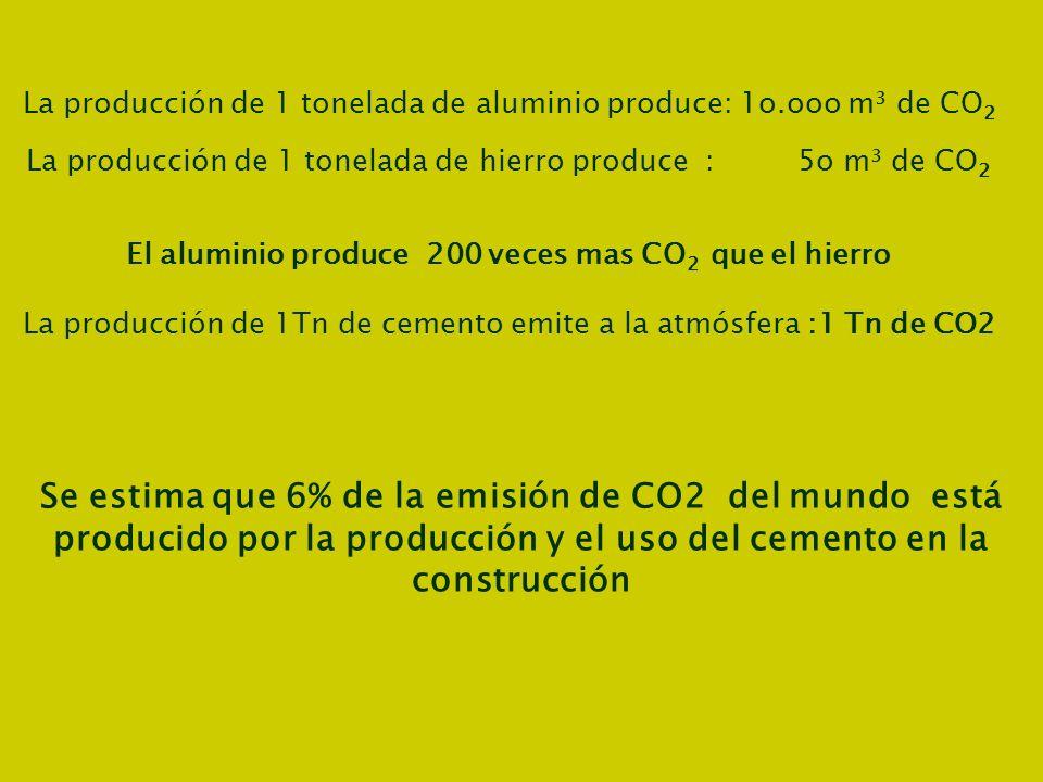 La producción de 1 tonelada de aluminio produce: 1o.ooo m³ de CO 2 La producción de 1 tonelada de hierro produce : 5o m³ de CO 2 El aluminio produce 2