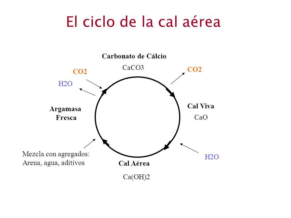 El ciclo de la cal aérea CaCO3 Carbonato de Cálcio Cal Viva CaO Cal Aérea Ca(OH)2 Argamasa Fresca CO2 H2O Mezcla con agregados: Arena, agua, aditivos