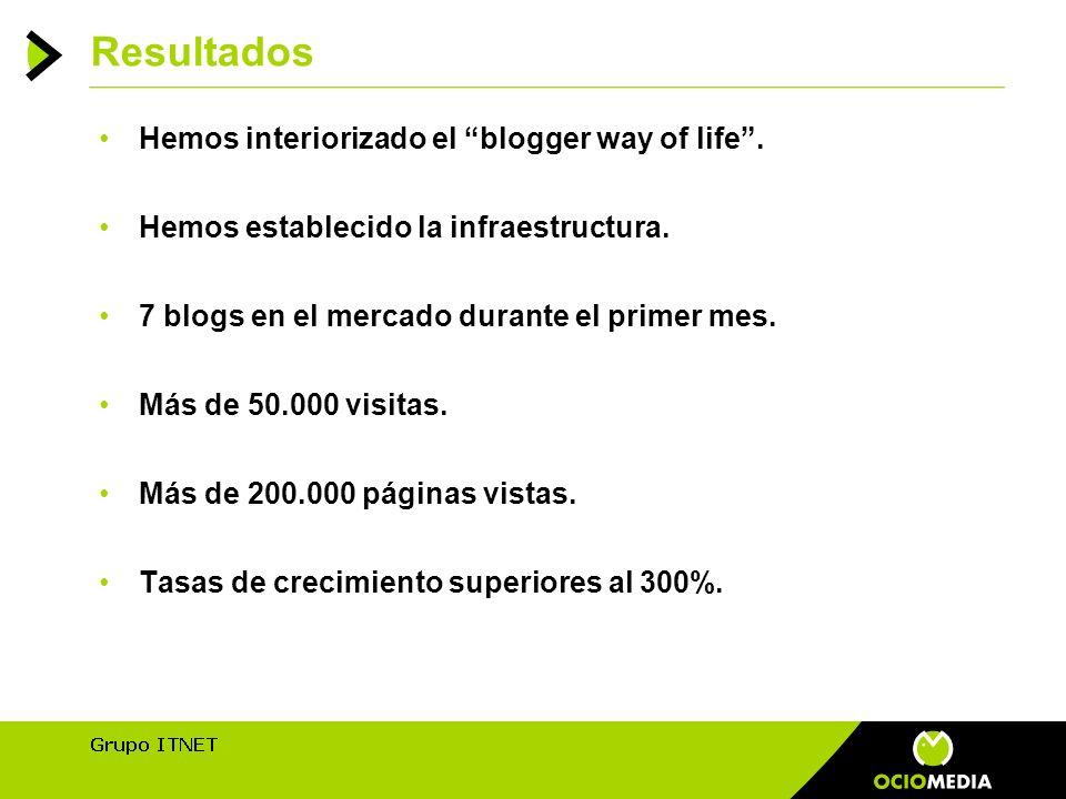 Resultados Hemos interiorizado el blogger way of life.