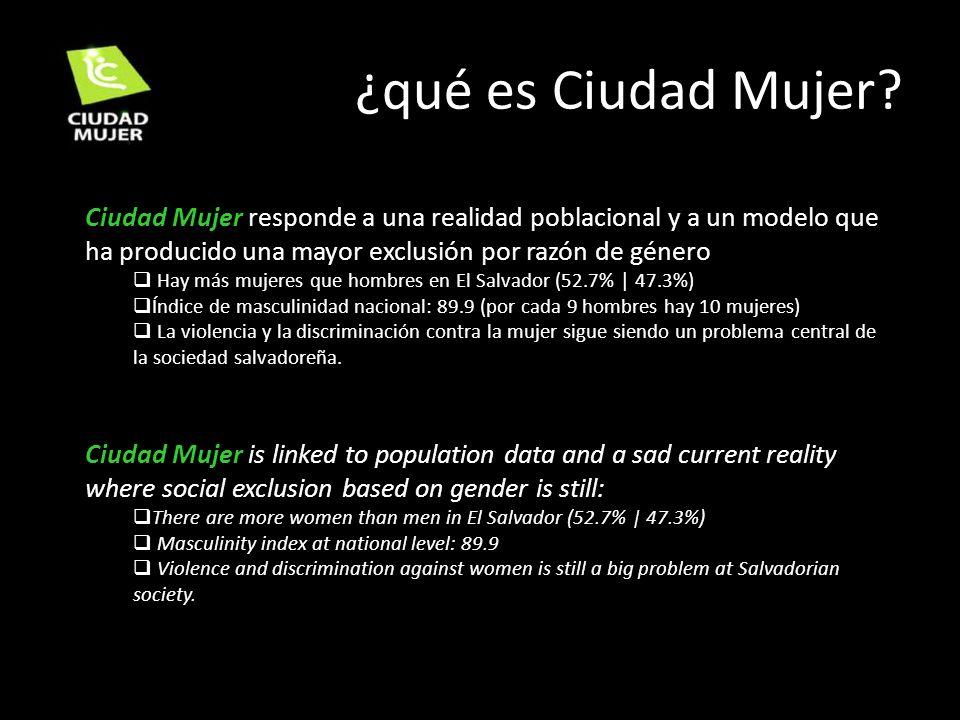 ¿qué es Ciudad Mujer? Ciudad Mujer responde a una realidad poblacional y a un modelo que ha producido una mayor exclusión por razón de género Hay más