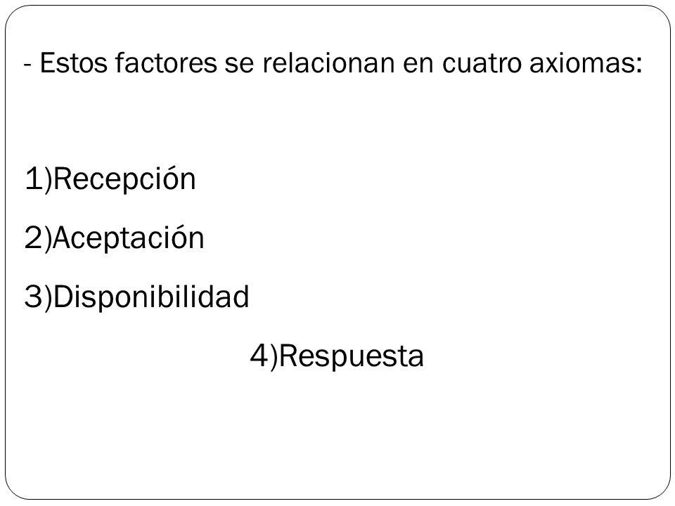 - Estos factores se relacionan en cuatro axiomas: 1)Recepción 2)Aceptación 3)Disponibilidad 4)Respuesta