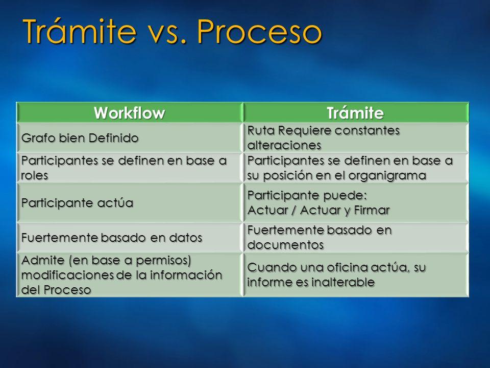 Trámite vs. Proceso WorkflowTrámite Grafo bien Definido Ruta Requiere constantes alteraciones Participantes se definen en base a roles Participantes s